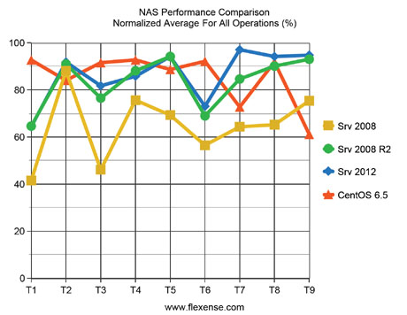 NAS Performance Comparison Normalized Average Results For All Tests