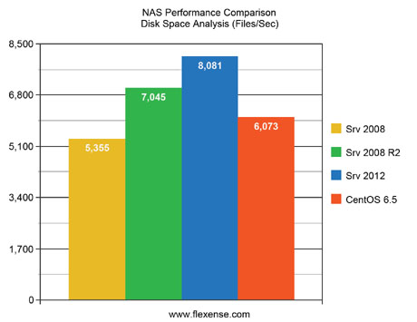 NAS Performance Comparison Disk Space Analysis