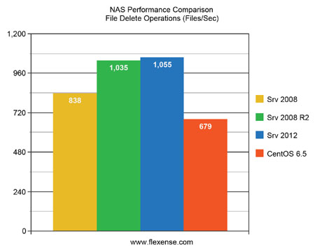 NAS Performance Comparison File Delete Operations