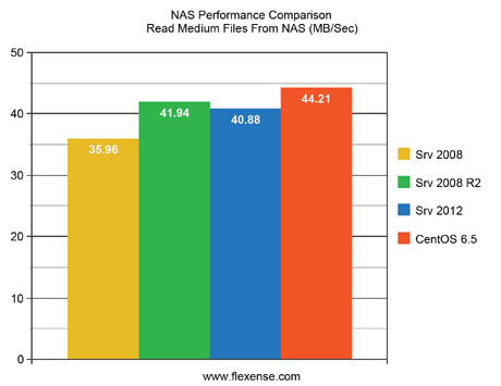 NAS Performance Comparison Read Medium Files