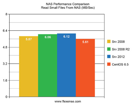 NAS Performance Comparison Read Small Files
