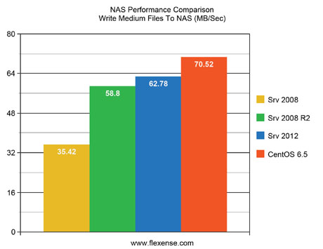 NAS Performance Comparison Write Medium Files