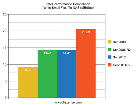NAS Performance Comparison Write Small Files