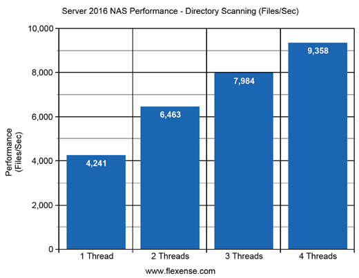Server 2016 NAS Directory Scanning Performance