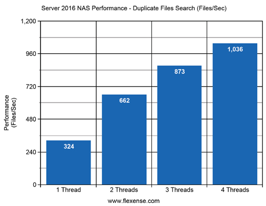 Server 2016 NAS Duplicate Files Search Performance