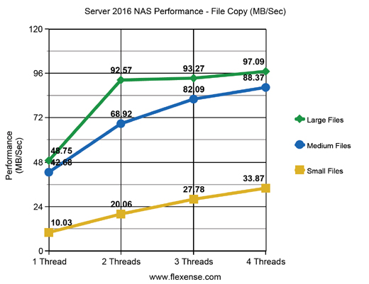 Server 2016 NAS File Copy Performance