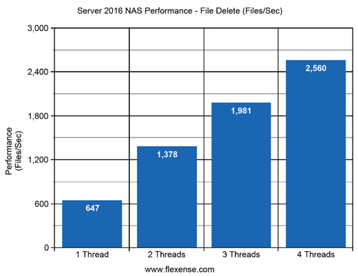 Server 2016 NAS File Delete Performance