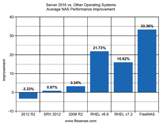 Server 2016 NAS Performance Improvements