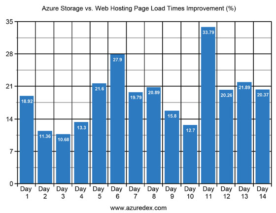 Web Page Load Time Improvement