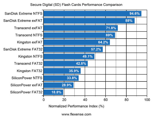 SD Flash Cards Performance Index