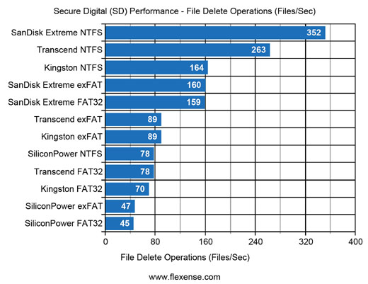 SD Flash Cards File Delete Performance