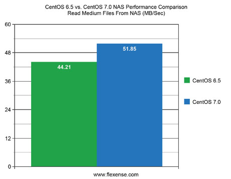 CentOS 6.5 vs. CentOS 7.0 NAS Performance Read Medium Files