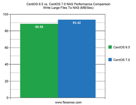 CentOS 6.5 vs. CentOS 7.0 NAS Performance Write Large Files