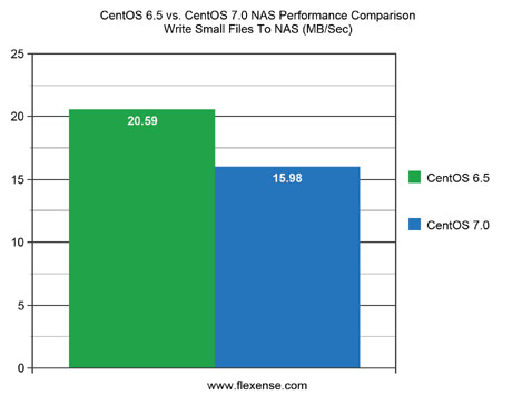 CentOS 6.5 vs. CentOS 7.0 NAS Performance Write Small Files