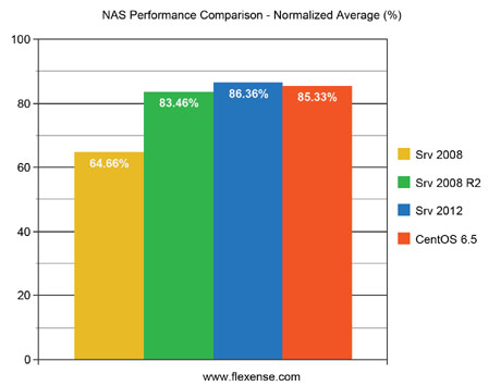 NAS Performance Comparison Normalized Average Results