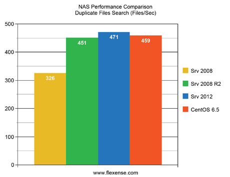 NAS Performance Comparison Duplicate Files Search