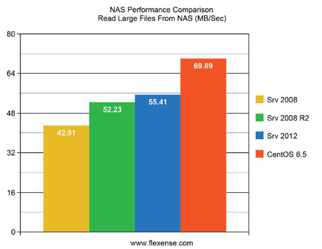 NAS Performance Comparison Read Large Files