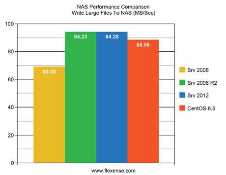 NAS Performance Comparison Write Large Files