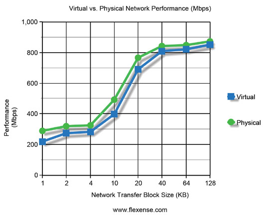 Virtual vs. Physical Network Performance