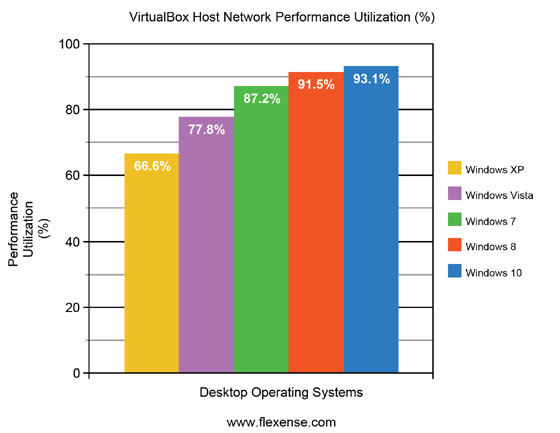 VirtualBox Average Performance Utilization Desktop Operating Systems