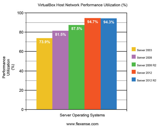 VirtualBox Average Performance Utilization Server Operating Systems
