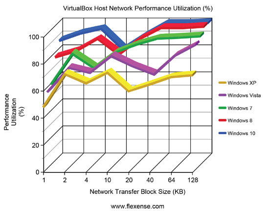 VirtualBox Host Performance Utilization Desktop Operating Systems