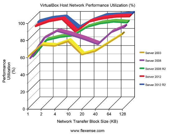 VirtualBox Host Performance Utilization Server Operating Systems