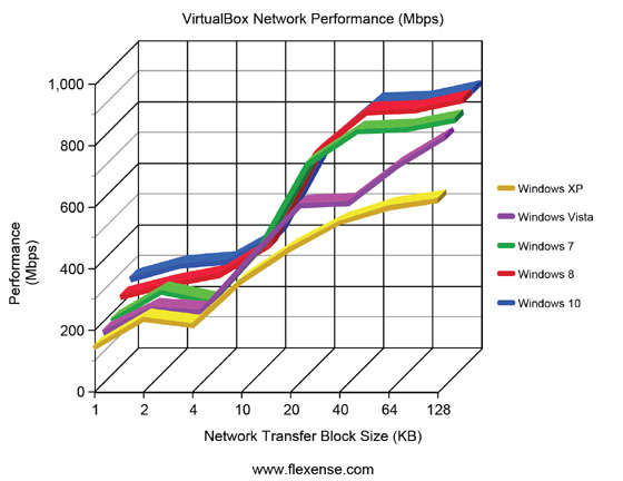VirtualBox Network Performance Desktop Operating Systems