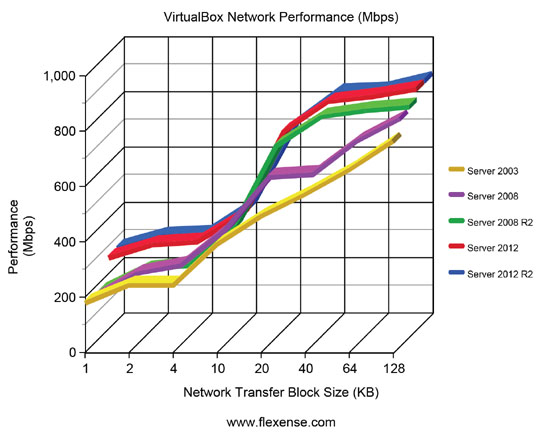 VirtualBox Network Performance Server Operating Systems