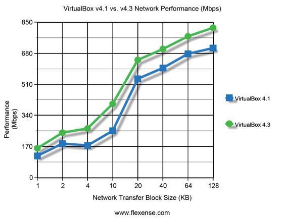 VirtualBox v4.1 vs. v4.3 Network Performance